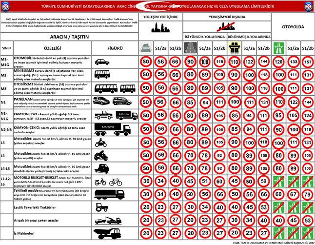 turkey driving traffic speed limit chart vehicles - Turkish Drivers License, Foreigner application in Turkey