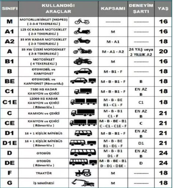 turkish driver license fee chart cost rate class - Turkish Drivers License, Foreigner application in Turkey